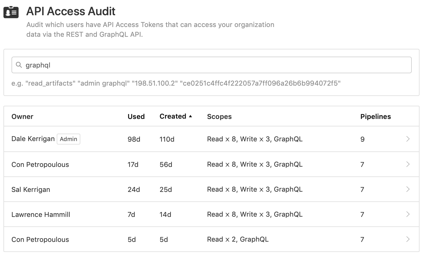 Screenshot of the API Access Audit page displaying a filtered list of tokens that have the GraphQL scope