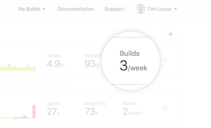 Screenshot of the builds per week metric