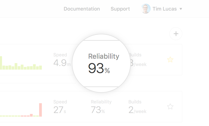 Screenshot of the build reliability metric